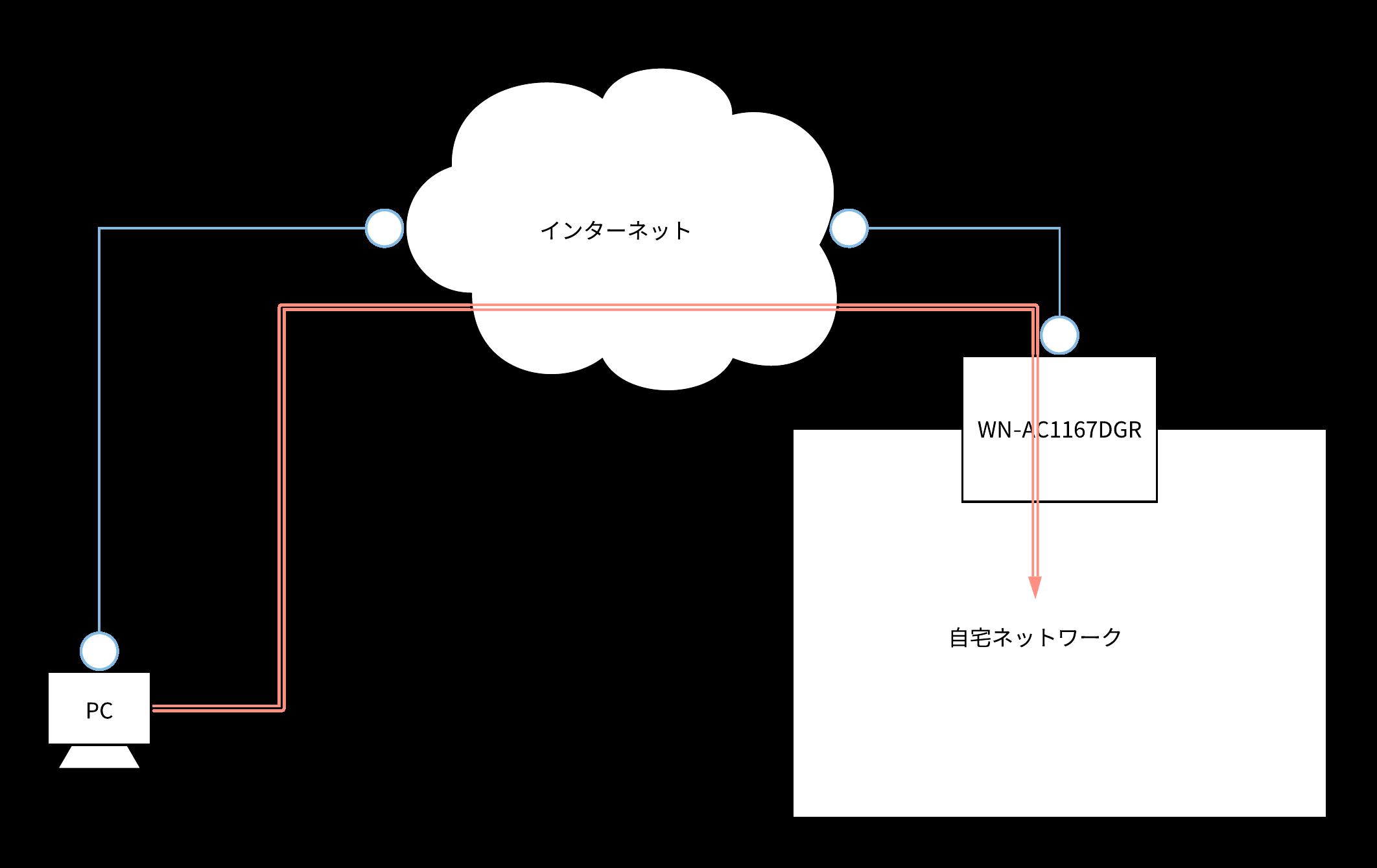 終了 しま を 制御 した プロトコル ppp リンク